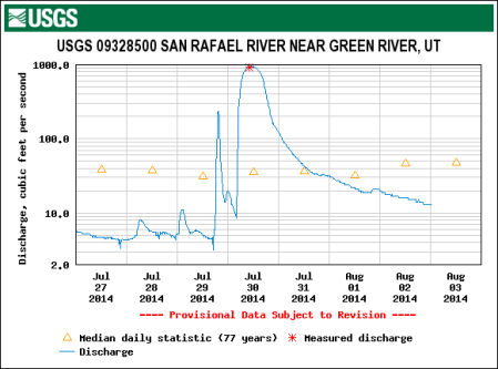 River flow graph for late July, 2014. From 2 to 100 CFS.