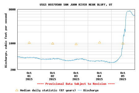 River flows during my October, 2015 San Juan River float.